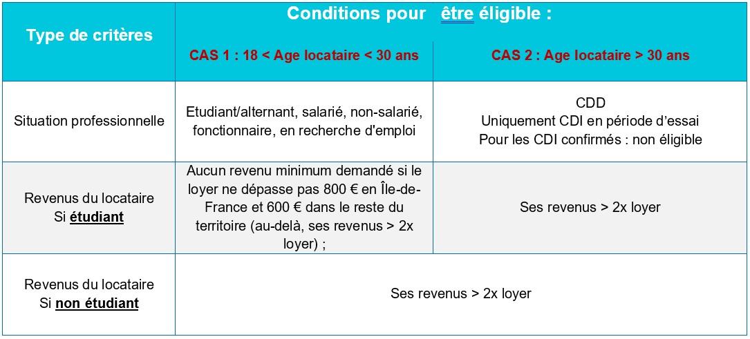 Condition éligibilité garantie visale locataire