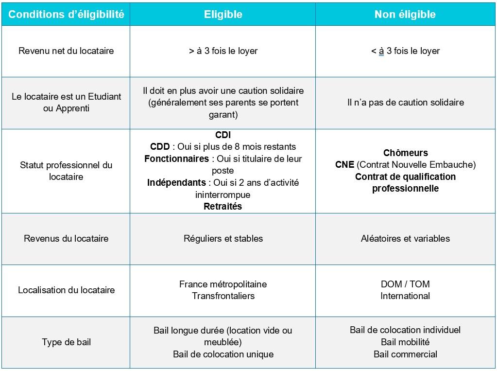 Critères éligibilité locataire pour souscrire une GLI
